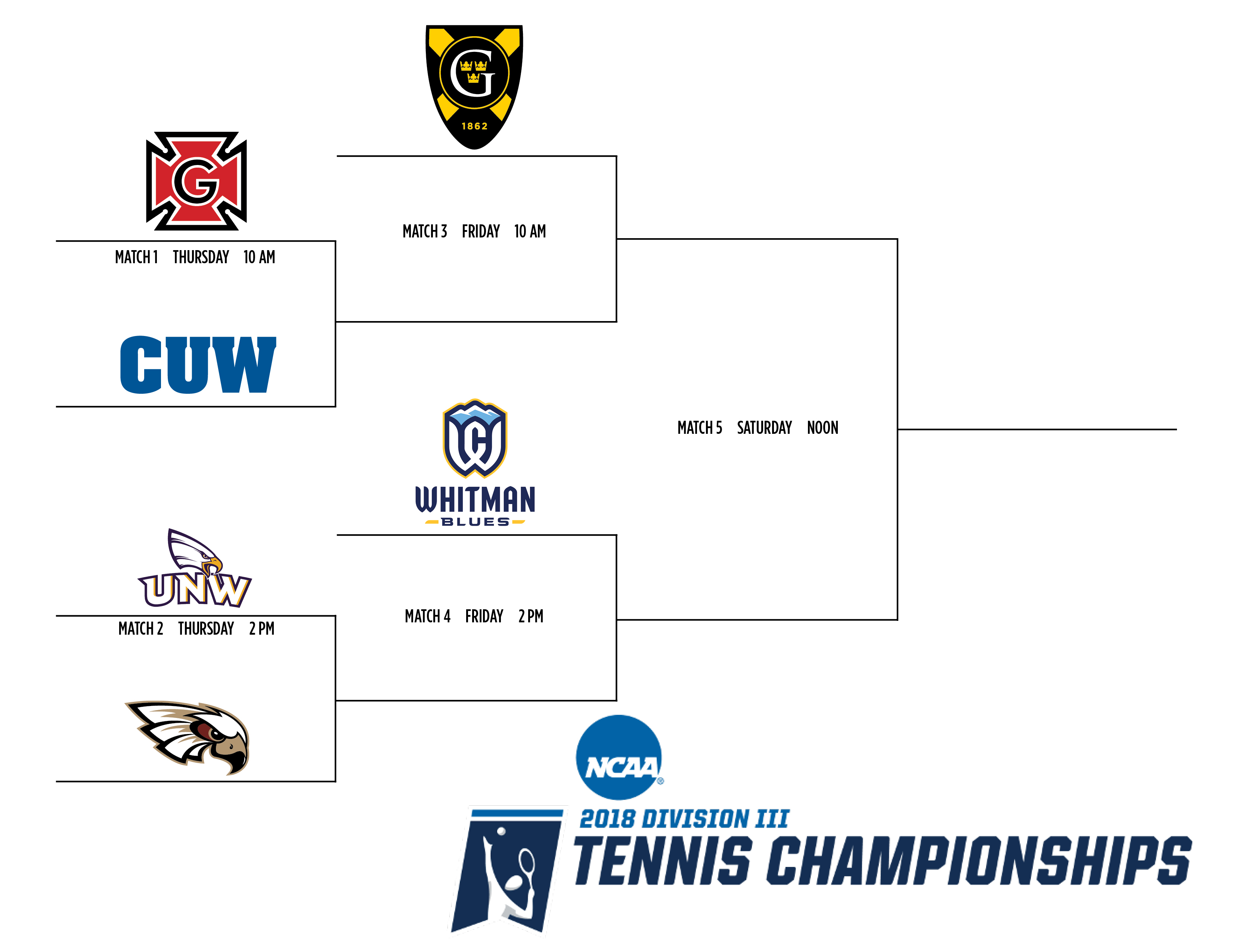 NCAA_regional_bracket