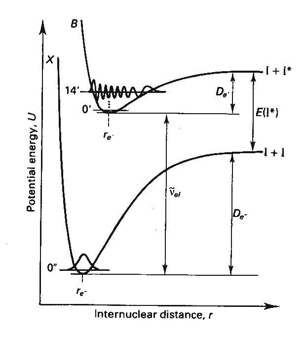 Iodine Electronic Spectroscopy