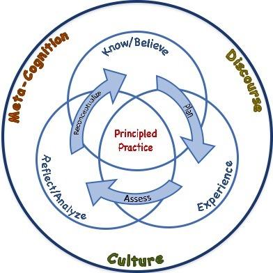 Conceptual Framework | Education