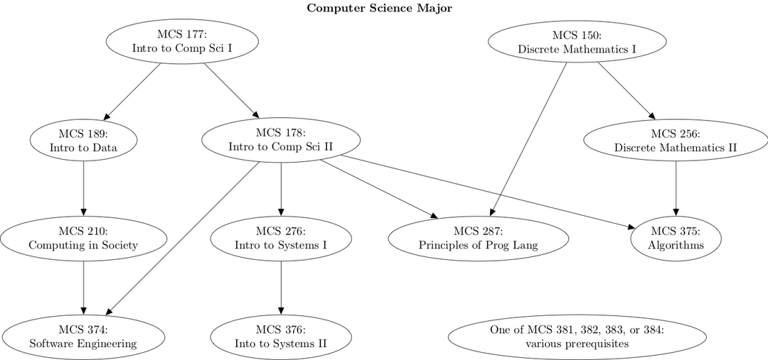 Computer Science Major Map: a diagram of courses needed to complete a major in computer science