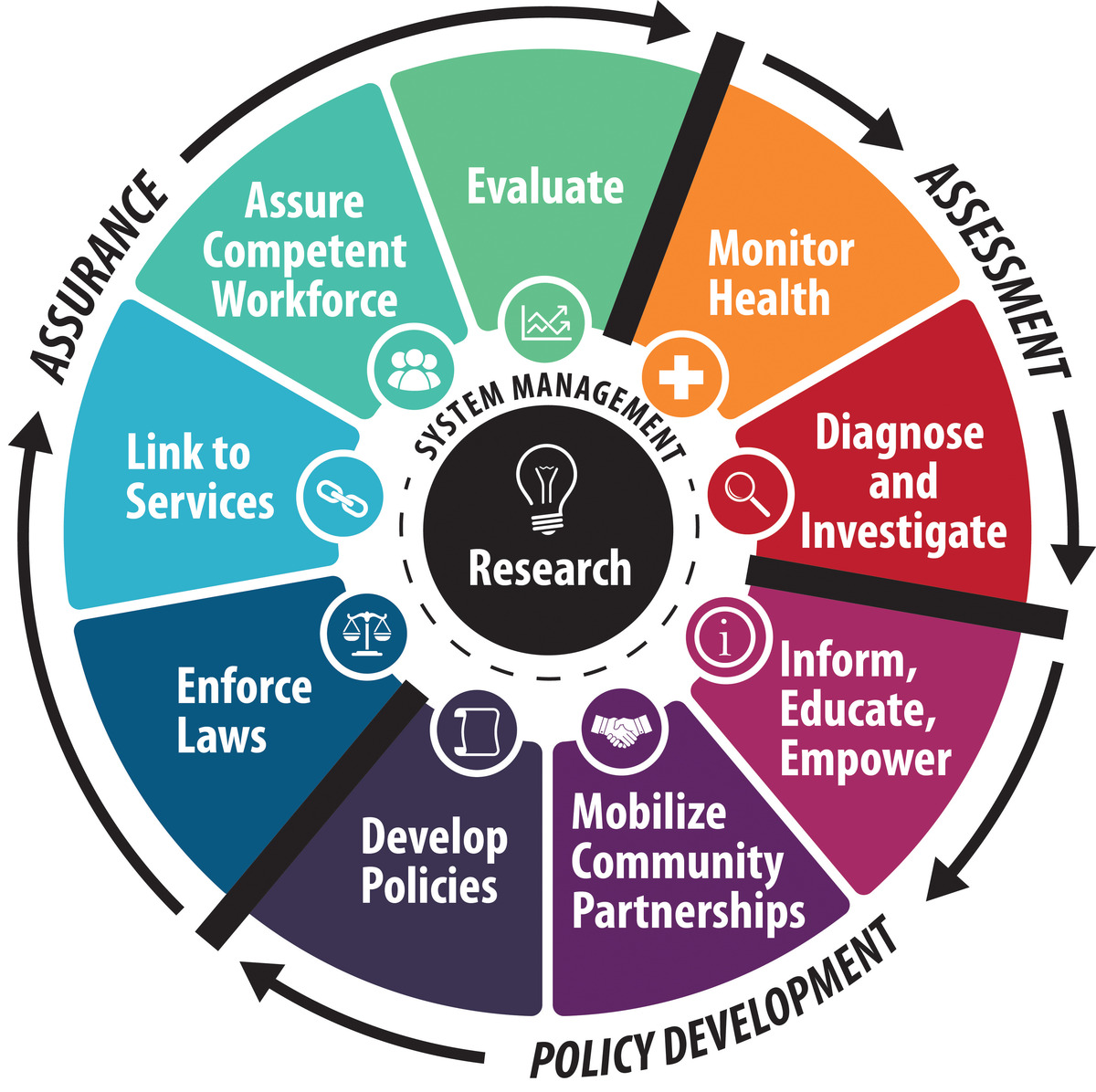 Chart showing the 10 services in Public Health