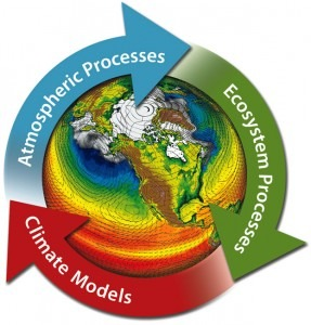 Climate Processes Graphics