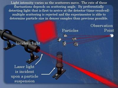 Photon Correlation Spectroscopy
