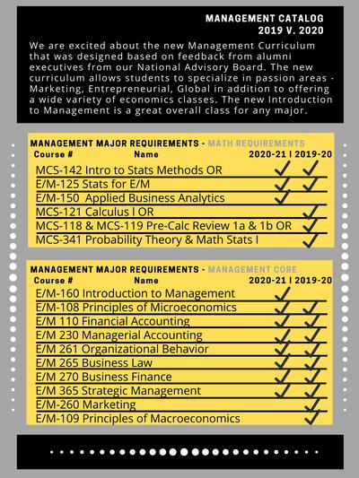 Management Updated Catalog