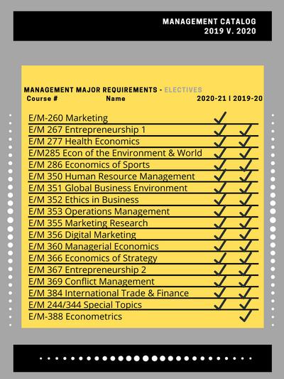 Updated Management Catalog