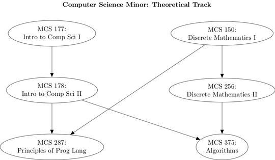 A diagram illustrating the courses needed for a minor in computer science