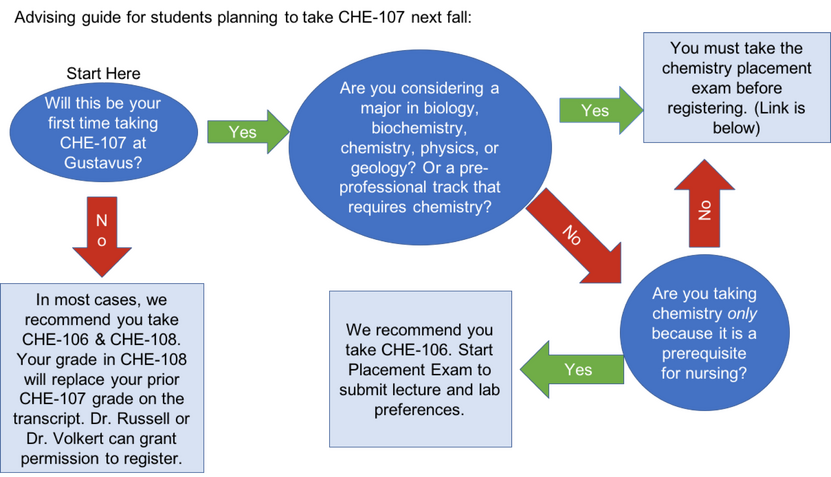 Flow Chart for students determining what to do for General Chemistry in the Fall.