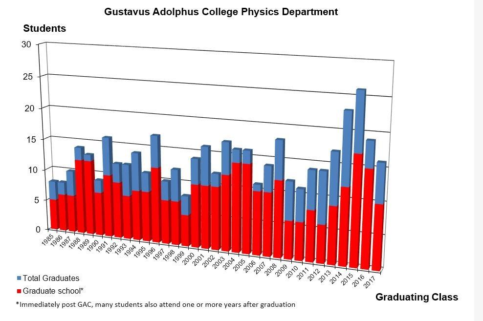 Graduate School Numbers
